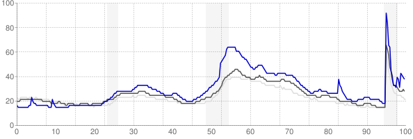 Rockford, Illinois monthly unemployment rate chart